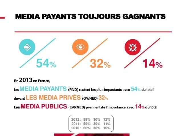 MEDIA PAYANTS  79%  7%  14%  Publicité media  Sponsoring & mécénat  Prospectus & e-mailings  2012 - 8% 2011 - 7%  2012 - 1...