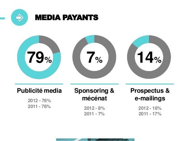 MEDIA PRIVÉS  46%  42%  12%  Points de vente  Sites Internet & Pages Facebook  Magazines & Catalogues  2012 - 40% 2011 - 4...