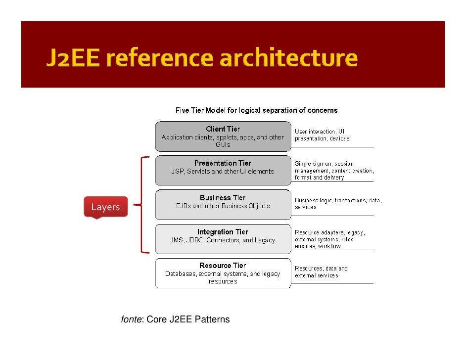 patterns of enterprise application architecture pdf