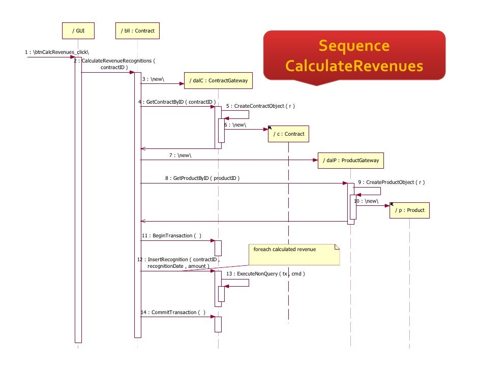 Patterns Of Enterprise Application Architecture By Example Gorgeous Patterns Of Enterprise Application Architecture