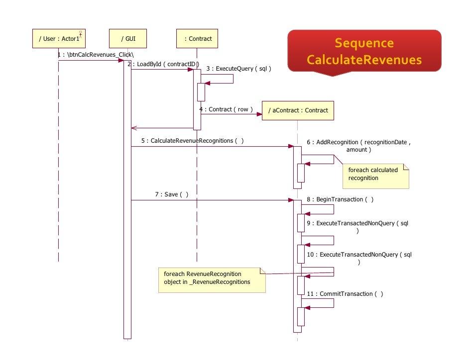 Patterns Of Enterprise Application Architecture By Example Fascinating Patterns Of Enterprise Application Architecture