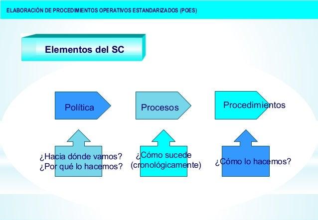 Procedimientos operativos estandar para farmacia botica Manual de procesos y procedimientos de una empresa de alimentos
