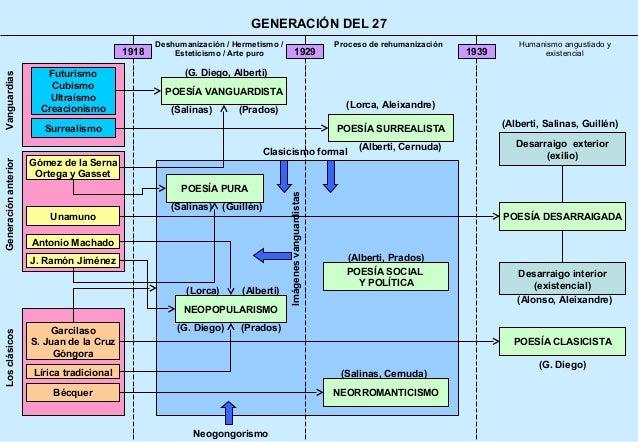 GENERACIÓN DEL 27                                                  Deshumanización / Hermetismo /                         ...