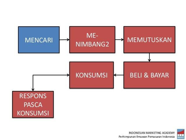 INDONESIAN MARKETING ACADEMY Perhimpunan Ilmuwan Pemasaran Indonesia MENCARI ME- NIMBANG2 MEMUTUSKAN BELI & BAYARKONSUMSI ...