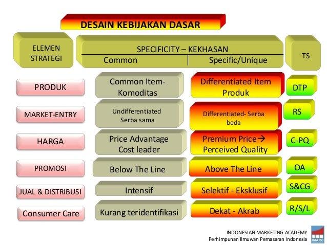 INDONESIAN MARKETING ACADEMY Perhimpunan Ilmuwan Pemasaran Indonesia DESAIN KEBIJAKAN DASAR SPECIFICITY – KEKHASAN Common ...