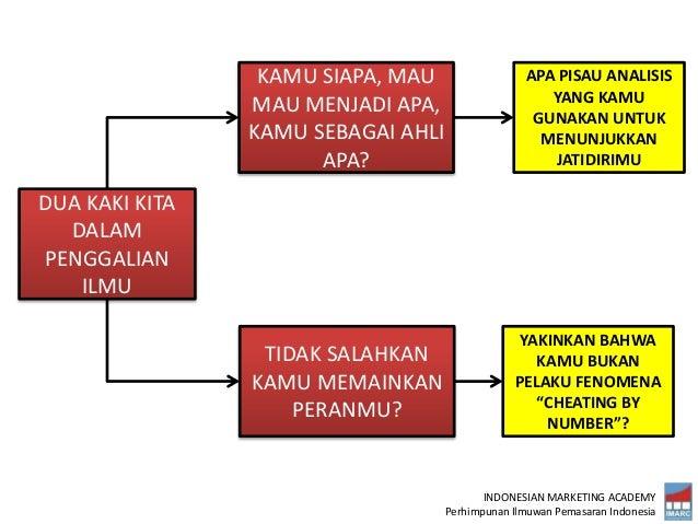 INDONESIAN MARKETING ACADEMY Perhimpunan Ilmuwan Pemasaran Indonesia DUA KAKI KITA DALAM PENGGALIAN ILMU KAMU SIAPA, MAU M...