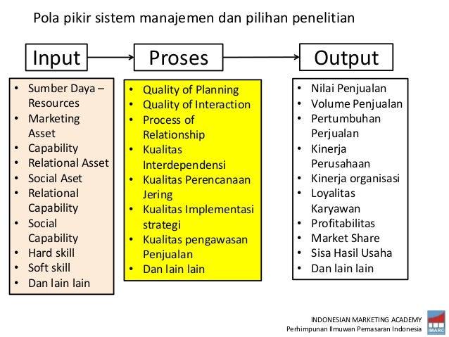 INDONESIAN MARKETING ACADEMY Perhimpunan Ilmuwan Pemasaran Indonesia Pola pikir sistem manajemen dan pilihan penelitian In...