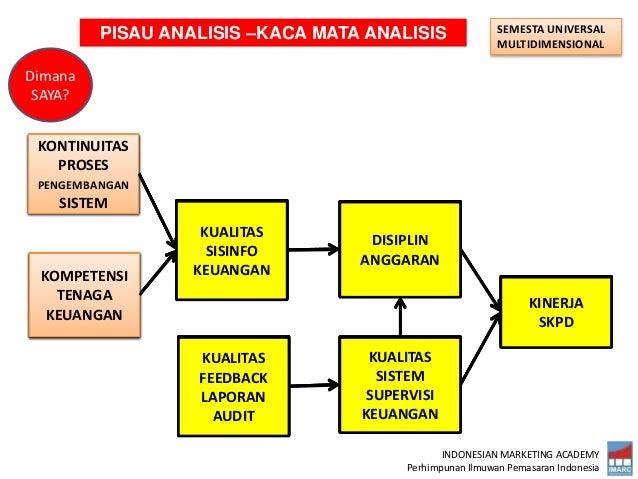 INDONESIAN MARKETING ACADEMY Perhimpunan Ilmuwan Pemasaran Indonesia KINERJA PERUSAHAAN SEMESTA UNIVERSAL MULTIDIMENSIONAL...