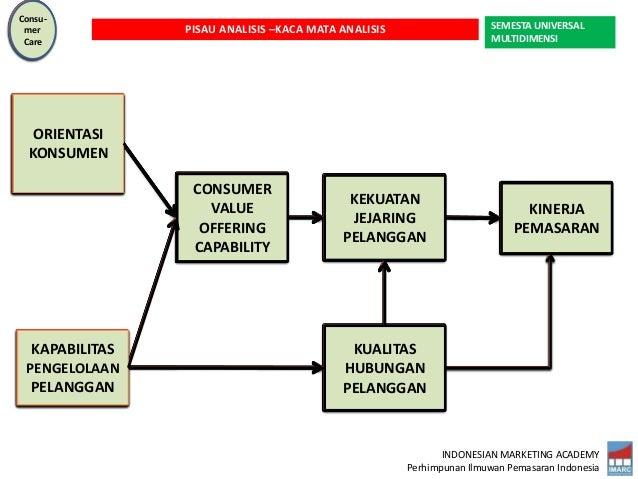 INDONESIAN MARKETING ACADEMY Perhimpunan Ilmuwan Pemasaran Indonesia KINERJA PEMASARAN SEMESTA UNIVERSAL MULTIDIMENSI PISA...