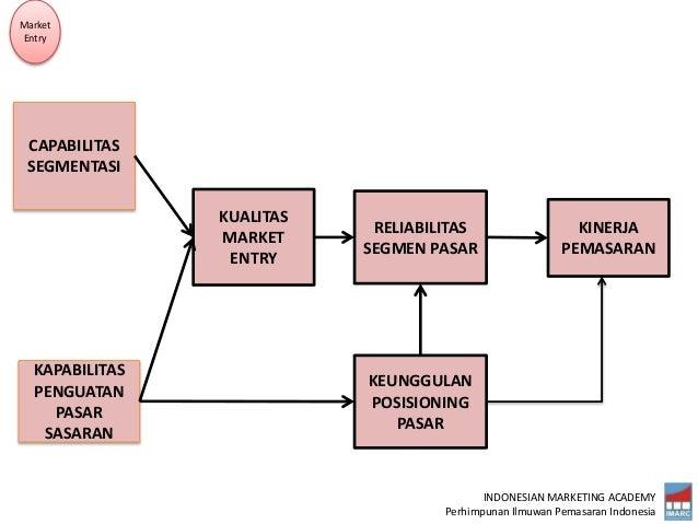 INDONESIAN MARKETING ACADEMY Perhimpunan Ilmuwan Pemasaran Indonesia KINERJA PEMASARAN RELIABILITAS SEGMEN PASAR KUALITAS ...