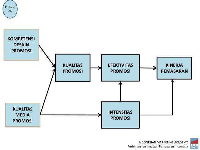 INDONESIAN MARKETING ACADEMY Perhimpunan Ilmuwan Pemasaran Indonesia KINERJA PEMASARAN EFEKTIVITAS PROMOSI KUALITAS PROMOS...
