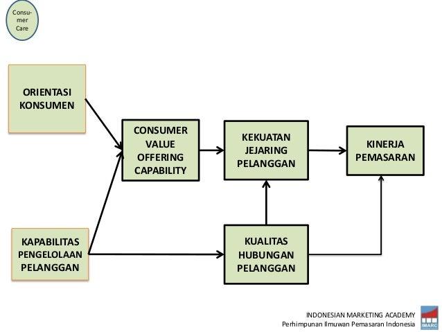 INDONESIAN MARKETING ACADEMY Perhimpunan Ilmuwan Pemasaran Indonesia KINERJA PEMASARAN KEKUATAN JEJARING PELANGGAN CONSUME...