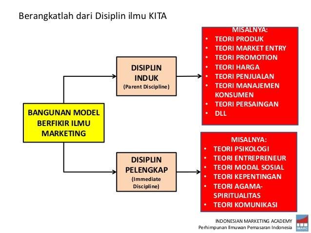 INDONESIAN MARKETING ACADEMY Perhimpunan Ilmuwan Pemasaran Indonesia BANGUNAN MODEL BERFIKIR ILMU MARKETING DISIPLIN INDUK...