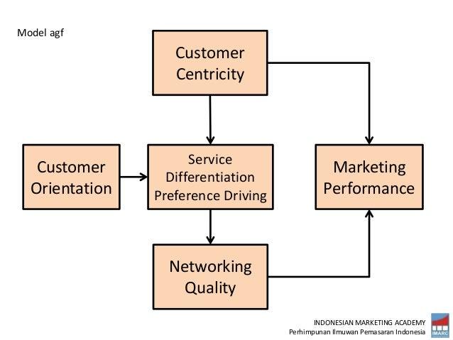 INDONESIAN MARKETING ACADEMY Perhimpunan Ilmuwan Pemasaran Indonesia Customer Orientation Service Differentiation Preferen...
