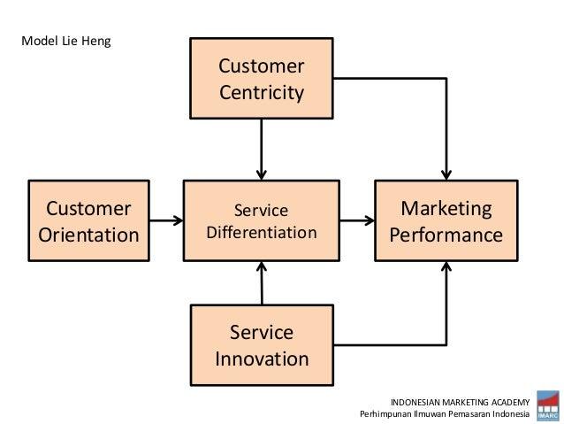 INDONESIAN MARKETING ACADEMY Perhimpunan Ilmuwan Pemasaran Indonesia Customer Orientation Service Differentiation Marketin...