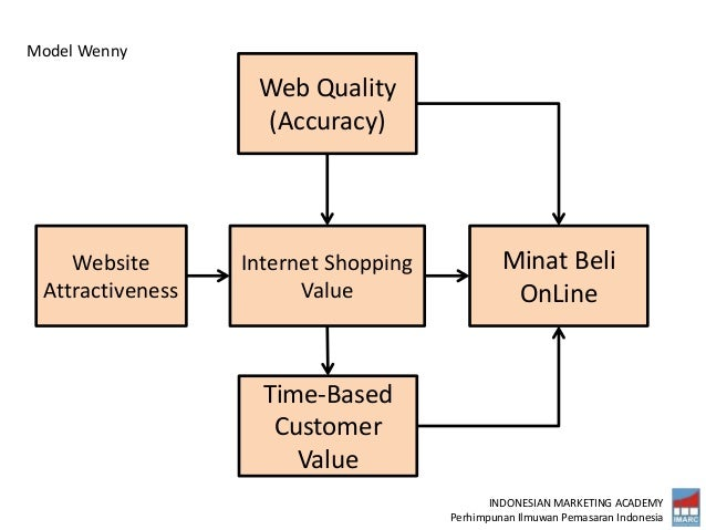 INDONESIAN MARKETING ACADEMY Perhimpunan Ilmuwan Pemasaran Indonesia Website Attractiveness Internet Shopping Value Minat ...