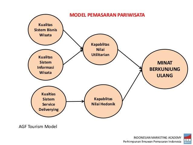 INDONESIAN MARKETING ACADEMY Perhimpunan Ilmuwan Pemasaran Indonesia MINAT BERKUNJUNG ULANG Kapablitas Nilai Utilitarian K...