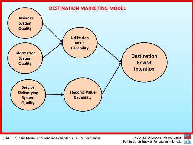 INDONESIAN MARKETING ACADEMY Perhimpunan Ilmuwan Pemasaran Indonesia Destination Revisit Intention Utilitarian Value Capab...