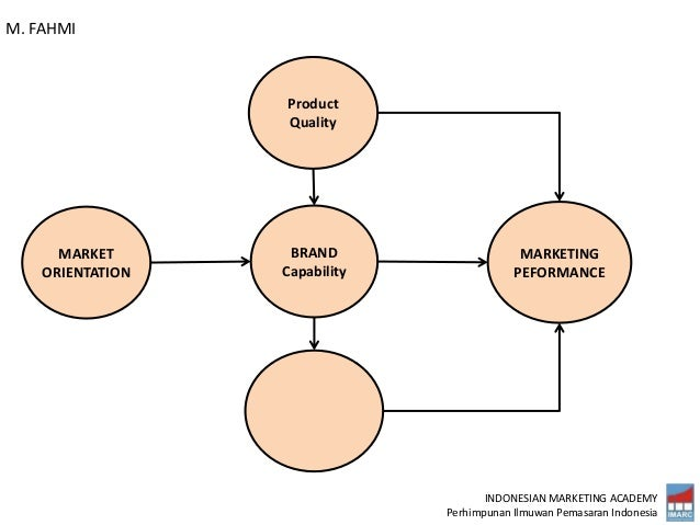 INDONESIAN MARKETING ACADEMY Perhimpunan Ilmuwan Pemasaran Indonesia MARKETING PEFORMANCE BRAND Capability MARKET ORIENTAT...