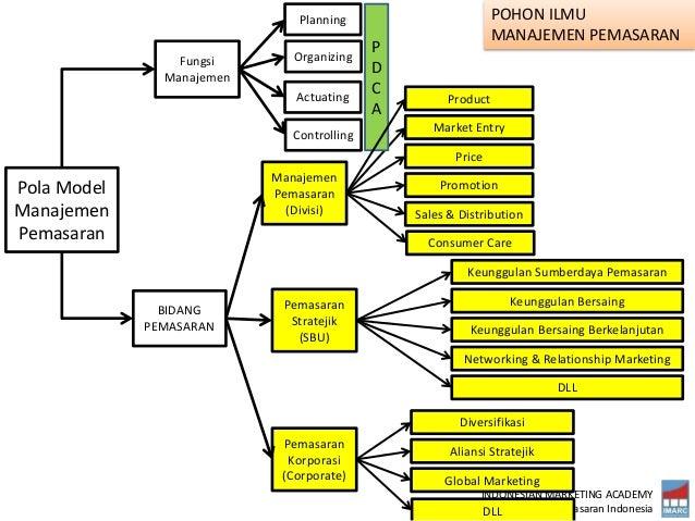 INDONESIAN MARKETING ACADEMY Perhimpunan Ilmuwan Pemasaran Indonesia Pola Model Manajemen Pemasaran Fungsi Manajemen BIDAN...