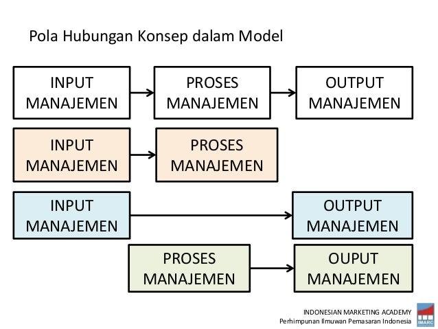 INDONESIAN MARKETING ACADEMY Perhimpunan Ilmuwan Pemasaran Indonesia Pola Hubungan Konsep dalam Model INPUT MANAJEMEN PROS...