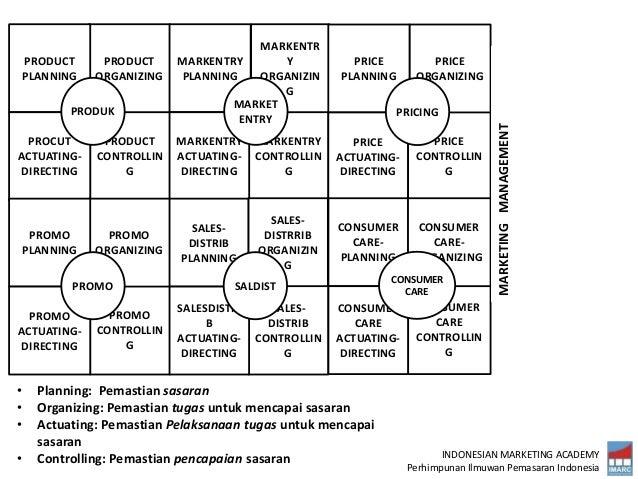 INDONESIAN MARKETING ACADEMY Perhimpunan Ilmuwan Pemasaran Indonesia PRODUCT CONTROLLIN G PRODUCT ORGANIZING PRODUCT PLANN...