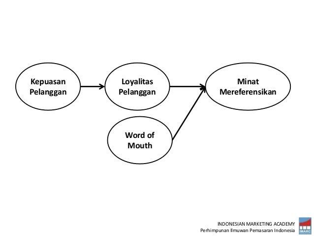 INDONESIAN MARKETING ACADEMY Perhimpunan Ilmuwan Pemasaran Indonesia Kepuasan Pelanggan Loyalitas Pelanggan Minat Merefere...