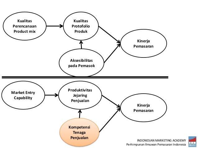 INDONESIAN MARKETING ACADEMY Perhimpunan Ilmuwan Pemasaran Indonesia Kualitas Perencanaan Product mix Kualitas Protofolio ...