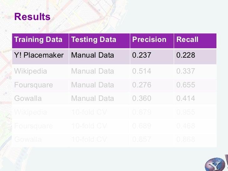 ResultsTraining Data   Testing Data   Precision   RecallY! Placemaker Manual Data      0.237       0.228Wikipedia       Ma...