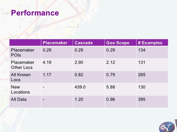 Performance             Placemaker   Cascade   Geo Scope   # ExamplesPlacemaker   0.29         0.29      0.29        134PO...
