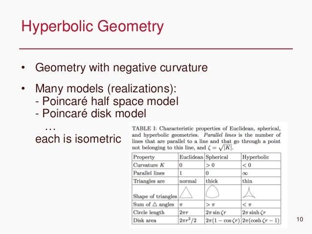 CONFIDENTIAL • Geometry with negative curvature • Many models (realizations): - Poincaré half space model - Poincaré disk ...