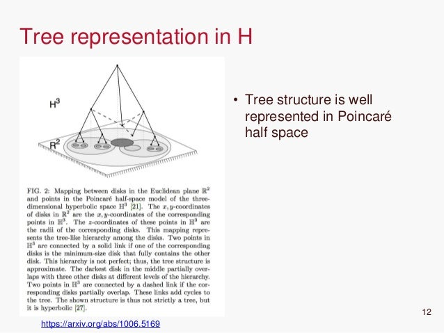 CONFIDENTIAL 12 Tree representation in H https://arxiv.org/abs/1006.5169 • Tree structure is well represented in Poincaré ...
