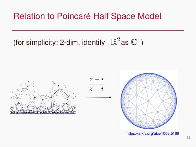 CONFIDENTIAL (for simplicity: 2-dim, identify as ) Relation to Poincaré Half Space Model 14 https://arxiv.org/abs/1006.5169