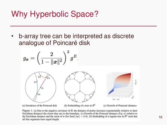 CONFIDENTIAL • b-array tree can be interpreted as discrete analogue of Poincaré disk Why Hyperbolic Space? 16