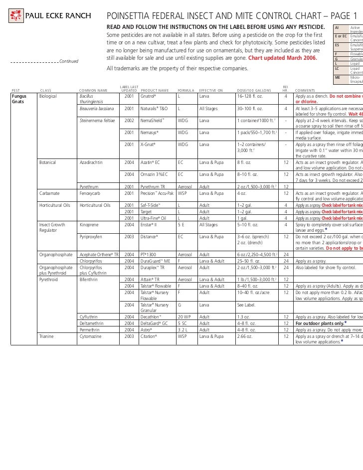 POINSETTIA FEDERAL INSECT AND MITE CONTROL CHART – PAGE 1                                                 READ AND FOLLOW ...