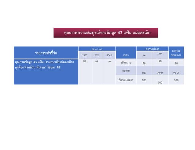 รายการ/ตัวชี้วัด Base Line 2563 สถานบริการ ภาพรวม ของอําเภอ2560 2561 2562 รพ เวชฯ คุณภาพขอมูล 43 แฟม (งานอนามัยแมและเด็...