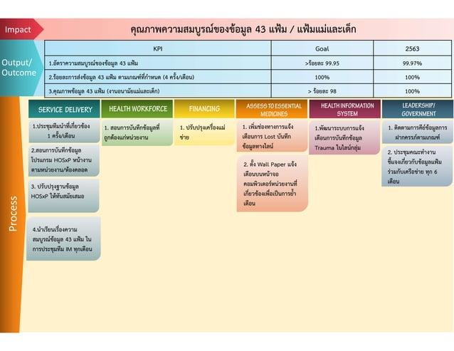 คุณภาพความสมบูรณของขอมูล 43 แฟม / แฟมแมและเด็กImpact Process SERVICE DELIVERY HEALTH WORKFORCE FINANCING ASSESSTOESSE...