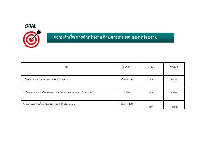 KPI Goal 2562 2563 1.รอยละความสําเร็จของ SMART Hospital >รอยละ 90 N/A 98 % 2. รอยละความสําเร็จของแผนงานโครงการตามแผนแม...