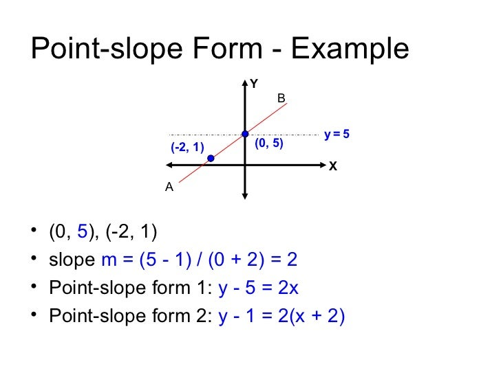 point slope form when slope is 0  Point-slope form of a Straight Line
