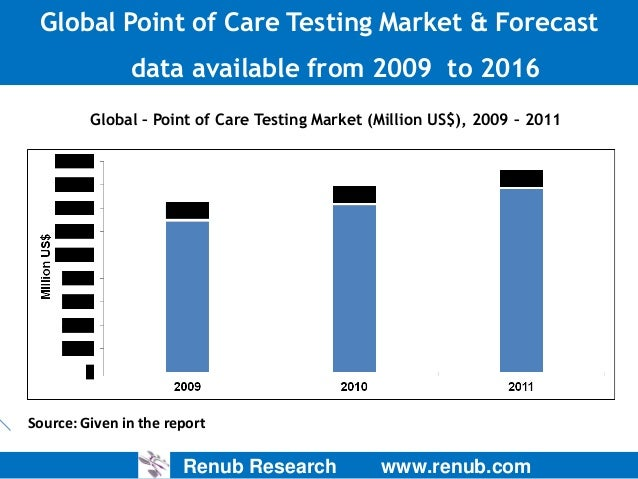 Global Point of Care Testing Market & Forecast data available from 2009 to 2016 Global – Point of Care Testing Market (Mil...