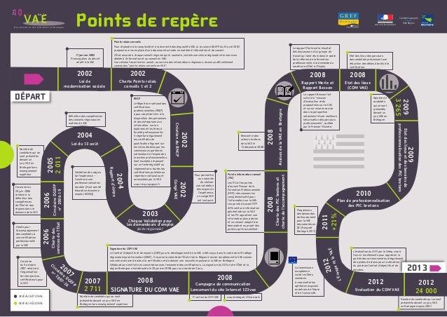NIVEAU NATIONAL NIVEAU RÉGIONAL Points de repère Les 10Ans VAE de la Des acteurs et des initiatives en Bretagne L'évaluati...