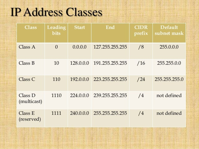 ip classes and subnetting pdf