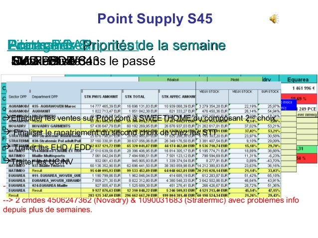Point Supply S45 Ecarts Prix Shipmentde la semaine Pilotage CAPriorités Point chiffres Anomalies NV – PS - UC Stock- DOT S...