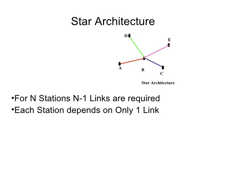Star Architecture <ul><li>For N Stations N-1 Links are required </li></ul><ul><li>Each Station depends on Only 1 Link </li...