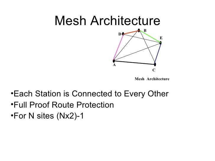 Mesh Architecture <ul><li>Each Station is Connected to Every Other </li></ul><ul><li>Full Proof Route Protection </li></ul...