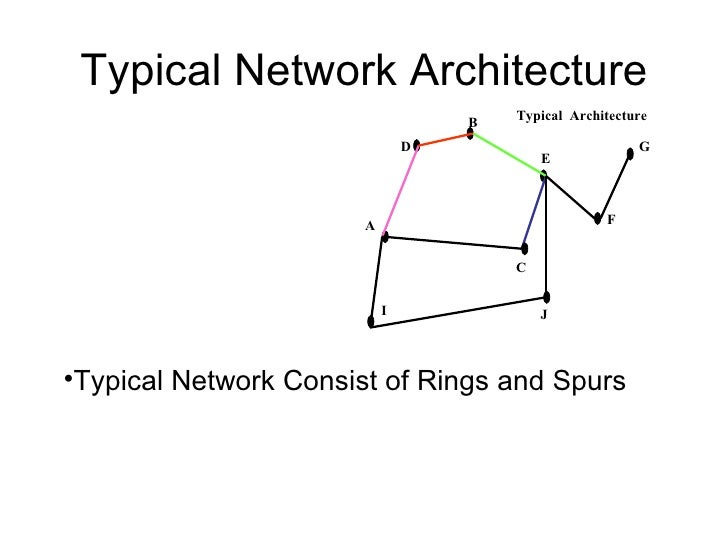 Typical Network Architecture B G D E I Typical  Architecture J F A C <ul><ul><li>Typical Network Consist of Rings and Spur...