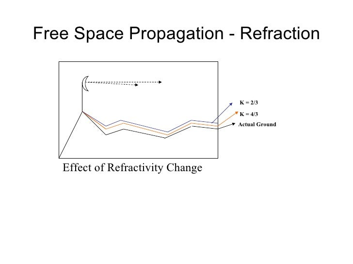 Free Space Propagation - Refraction Effect of Refractivity Change K = 2/3 Actual Ground K = 4/3