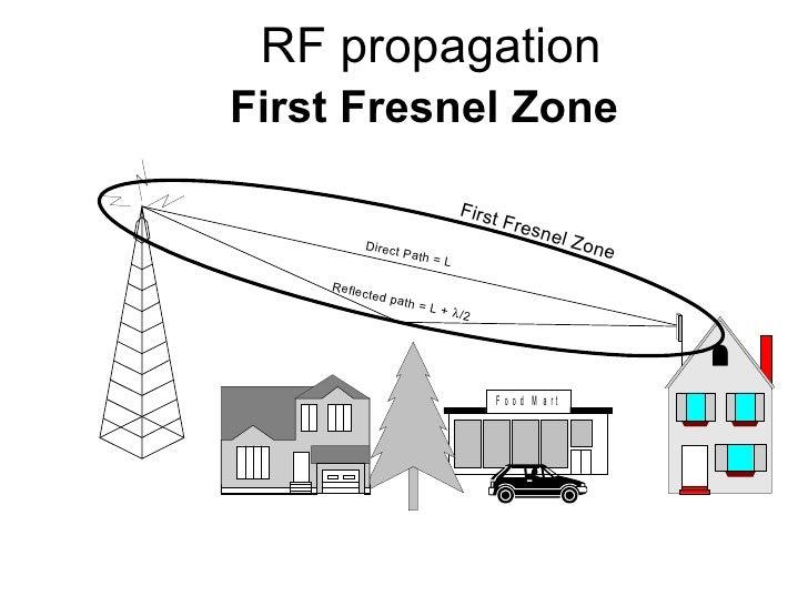 RF propagation First Fresnel Zone