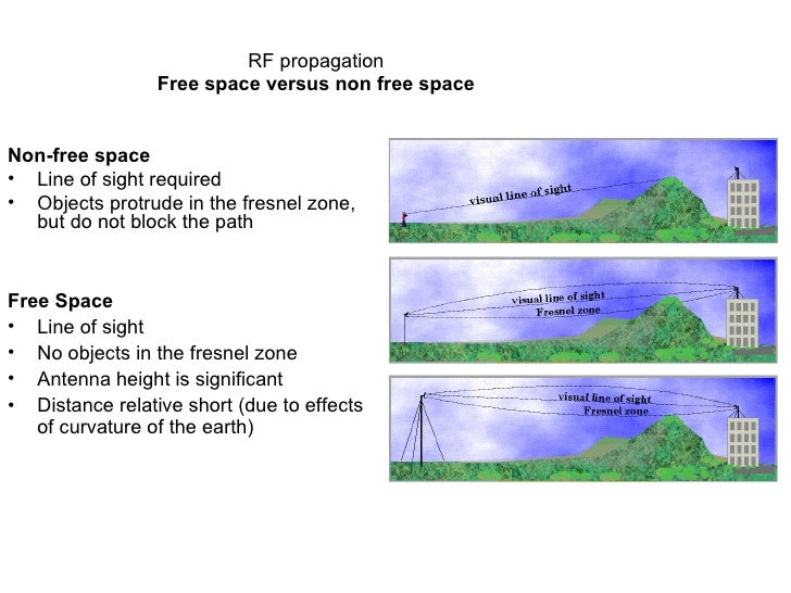 RF propagation Free space versus non free space <ul><li>Non-free space </li></ul><ul><li>Line of sight required </li></ul>...