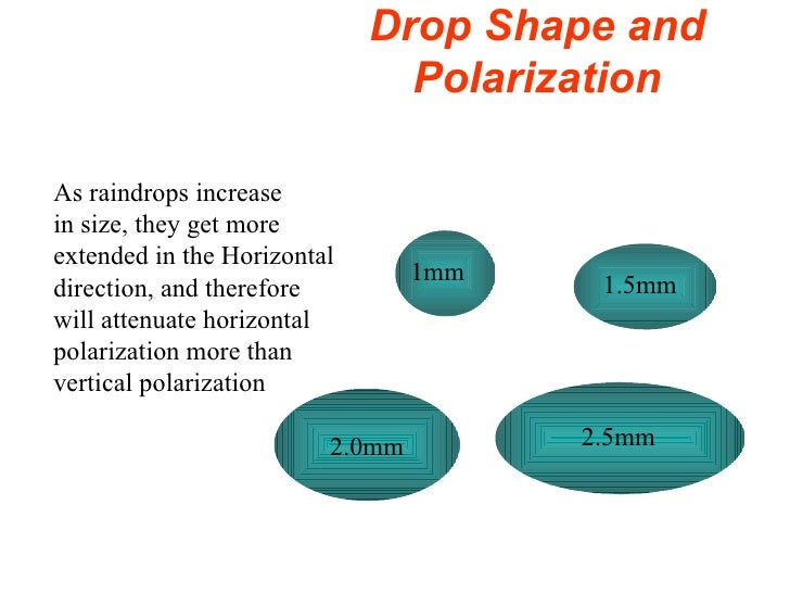 Drop Shape and Polarization 2.0mm 1mm 1.5mm 2.5mm As raindrops increase in size, they get more extended in the Horizontal ...